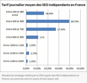 tarifs consultants seo en France