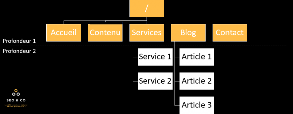Architecture de site internet optimisée pour le seo