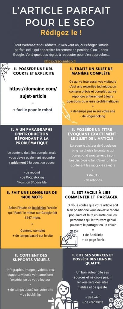Infographie, pour savoir comment rédiger l'article parfait pour le SEO