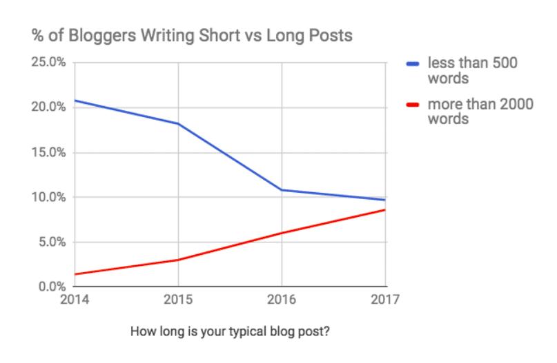 Ce graphique montre la tendance à l'augmentation de la taille des articles de blog entre 2014 et 2017