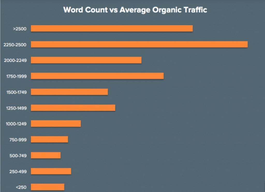 Graphique sur la relation entre traffic organique et longueur des pages