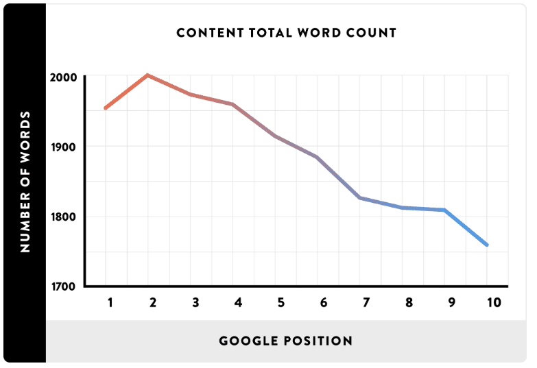 Ce graphique montre la relation entre nombre de mots d'un article et le classement SEO