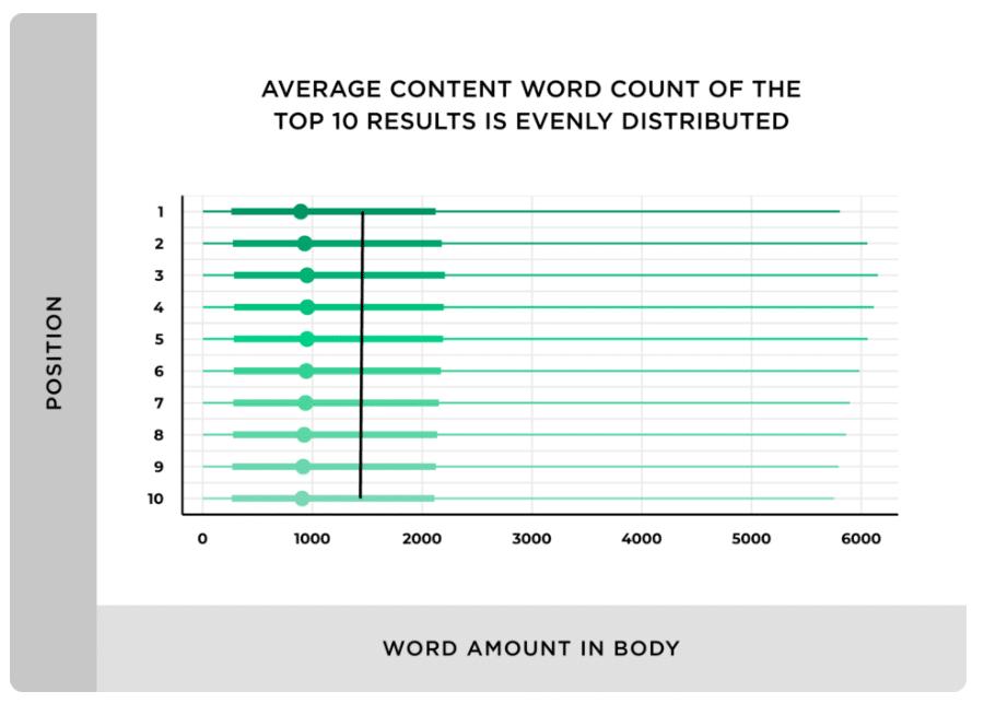 Ce graphique dément la relation entre longueur du texte et positionnement dans le top 10 google