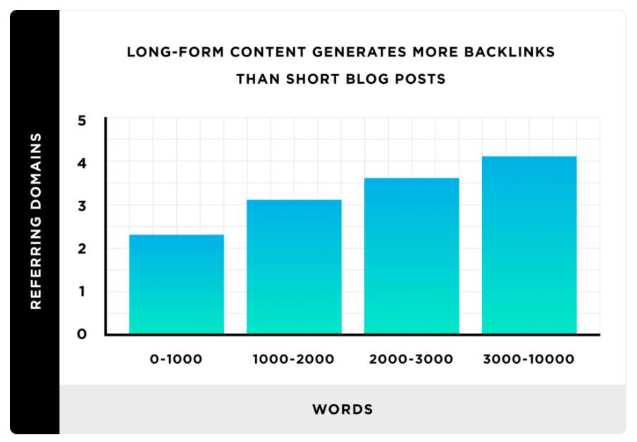 Relation entre nombre de mots d'un article et le nombre de backlinks générés