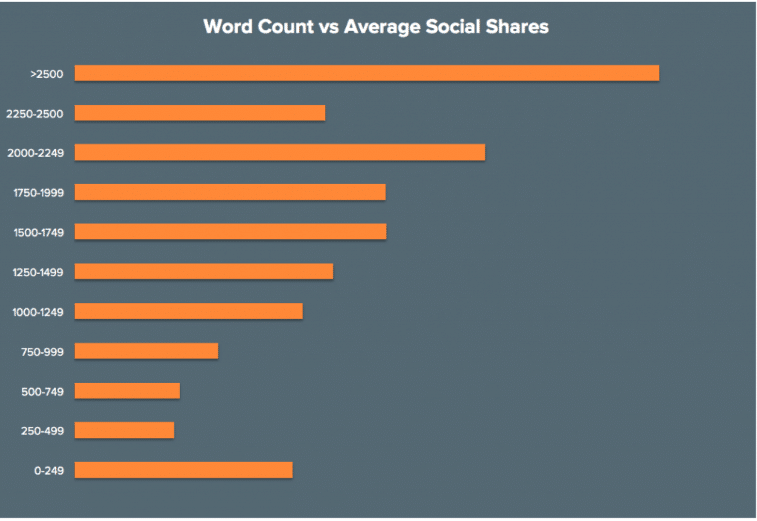 Correlation nombre de mots par article et partage social