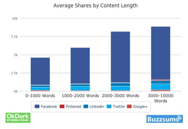 Analyse sur la le partage des articles en fonction de la taille de l'article et du réseau social