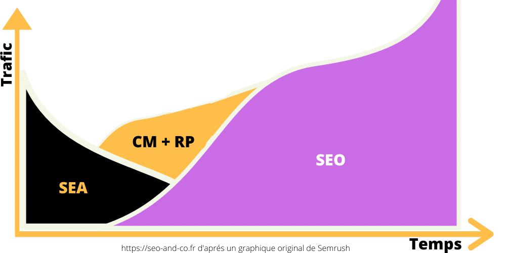 schéma stratégie numérique, SEA, SEO, CM