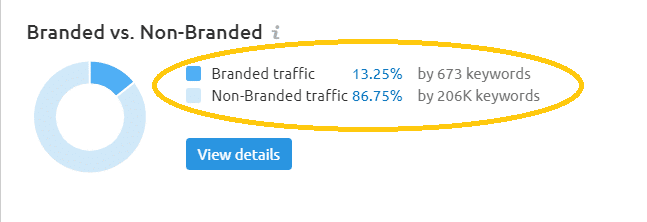 Branded trafic sur SEM Rush